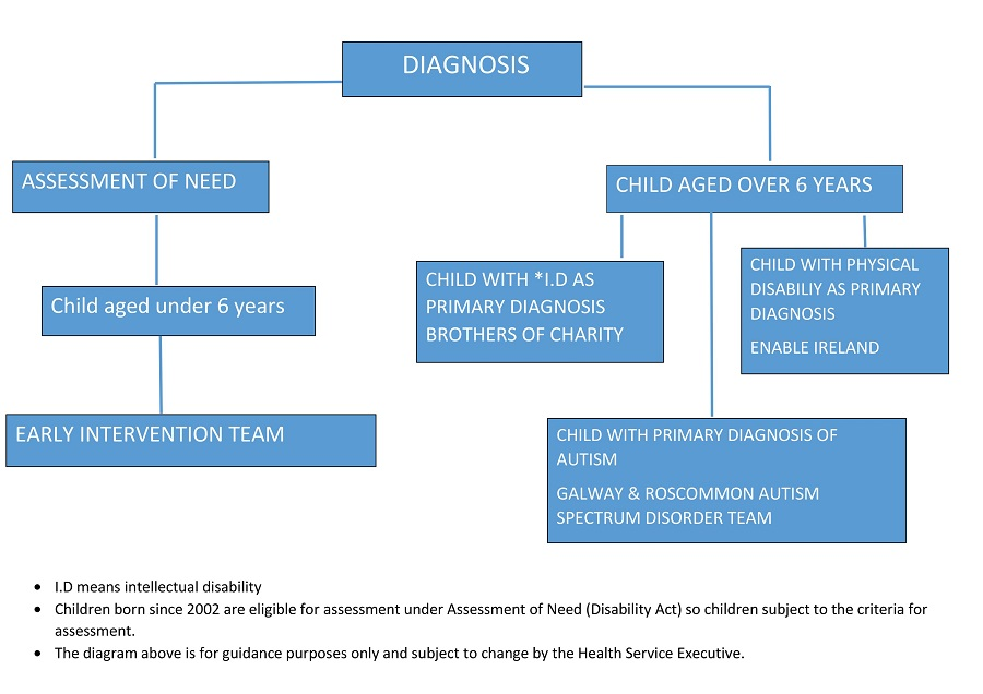 Roadmap of diagnosis